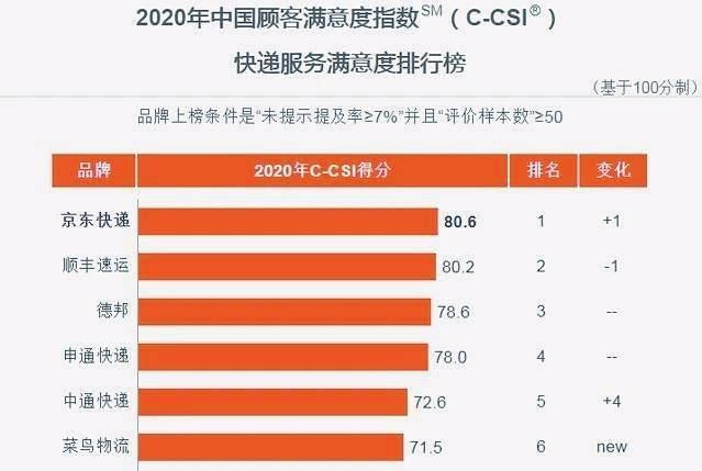 估值400亿美元,反超顺丰和德邦,成为口碑第一的中国快递