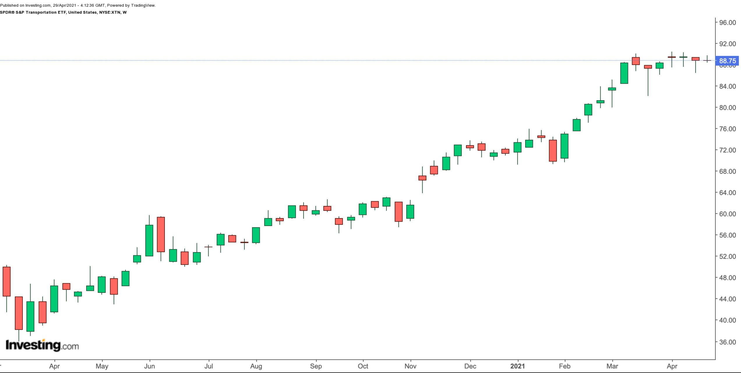 这两只ETF或许就是你在找的美股大盘看涨信号
