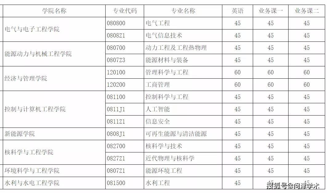 华北电力大学2021年博士生入学考试进入复试的初试成绩基本要求