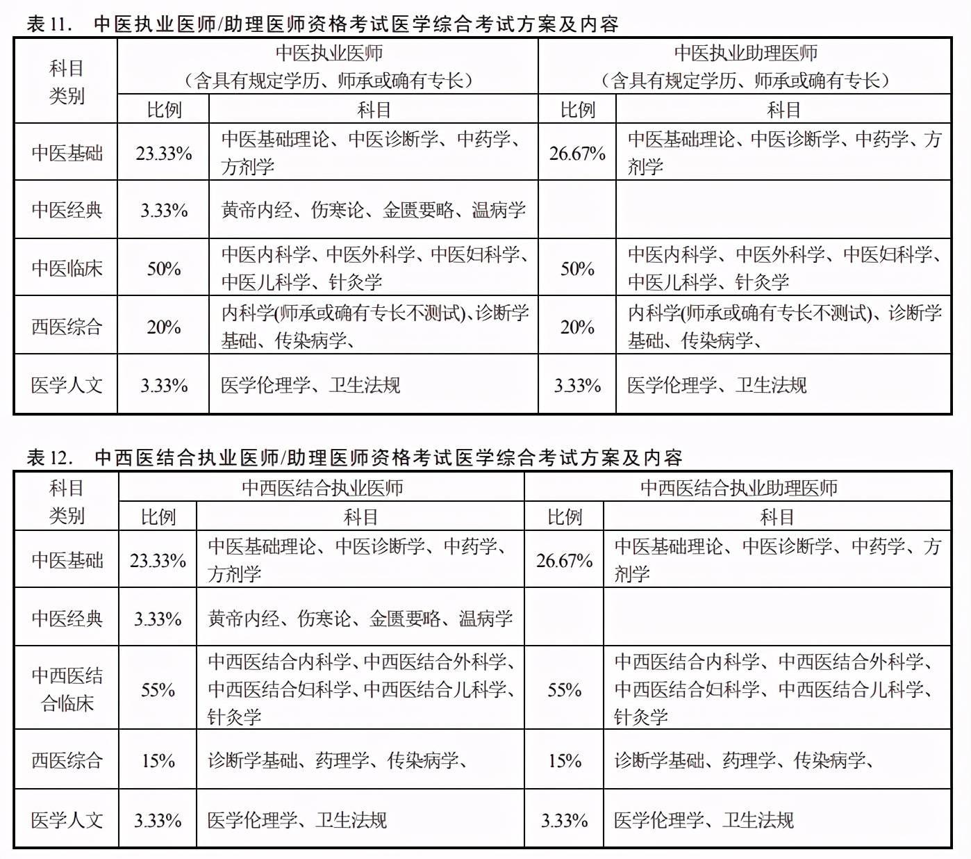 2021年辽宁中医助理医师医学综合考试准考证打印时间及入口 助理医师准考证打印入口