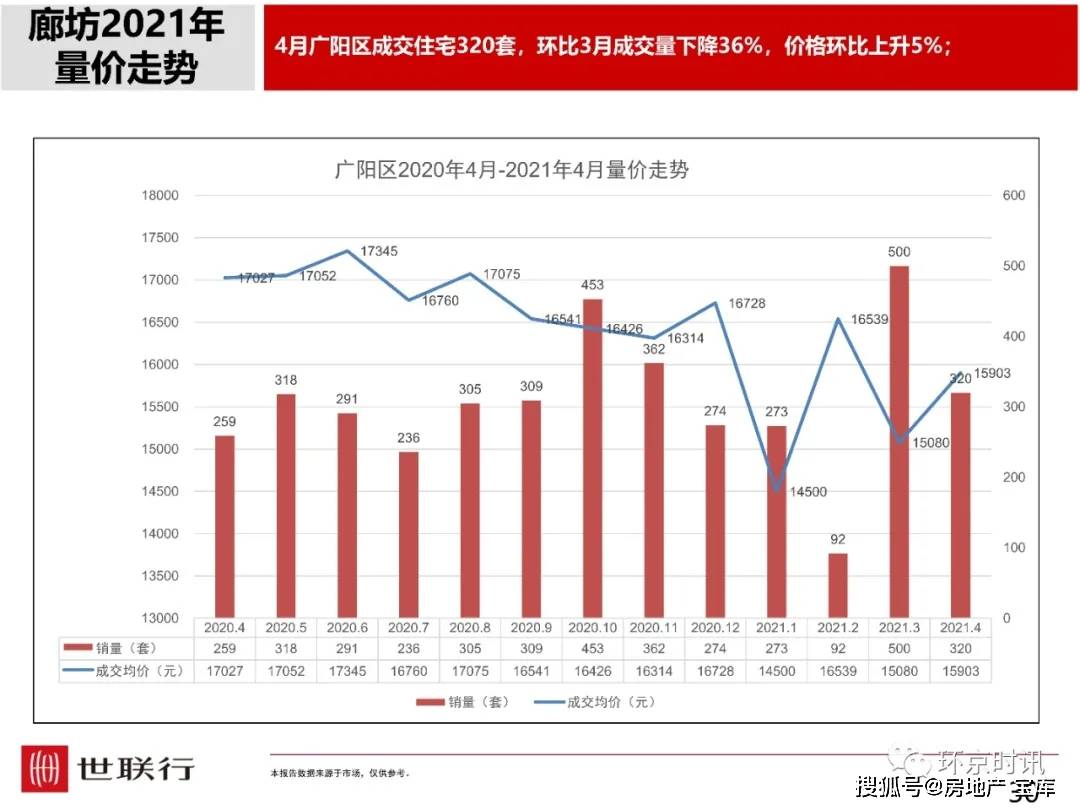 廊坊广阳区2021年gdp_河北廊坊 建设临空经济区 打造新的经济增长极(3)