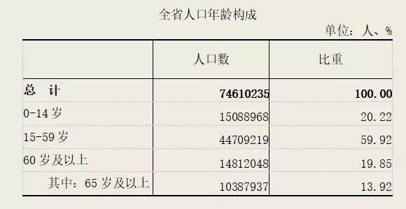 河北省常住人口_河北常住人口数7461万 男性比女性多74.7万 其中石家庄常住人口