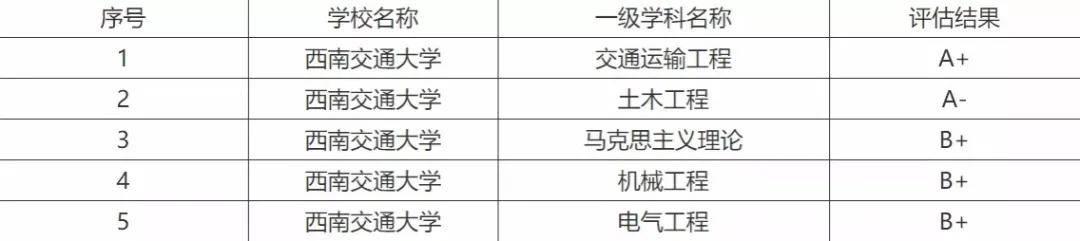 同类尚有:中国传媒大学、西安电子科技大学