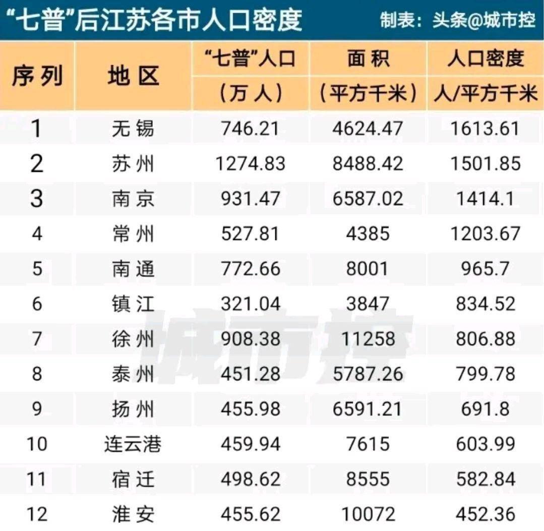 南京人口为什么少_中国3个超级省会房价比较 广州 杭州和南京均价都突破3万一