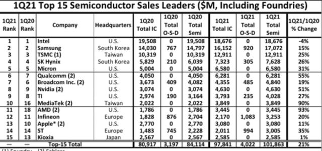 全球前10的芯片巨頭,沒有一家大陸企業,國產芯片任重而道遠