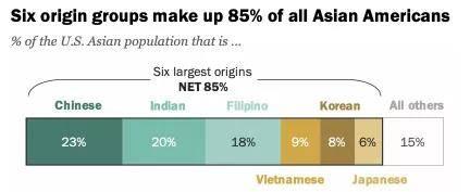 华裔人口_美国亚裔移民报告,华裔人口最多!印度裔受教育程度、收入最高!
