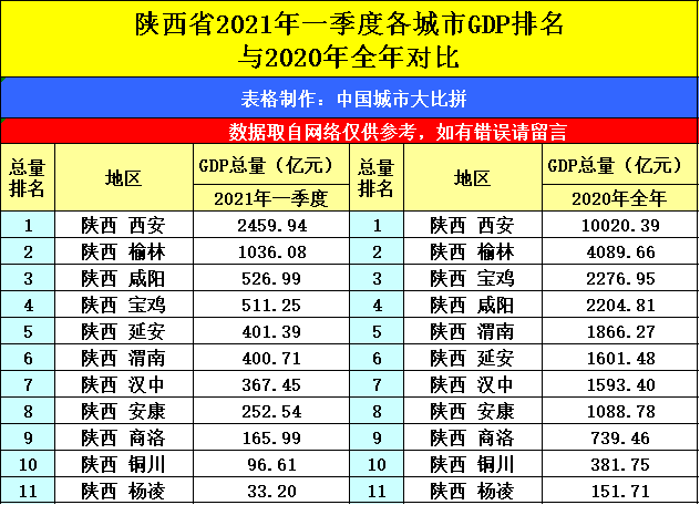 湖北武汉与陕西西安的2021年一季度GDP谁更高?