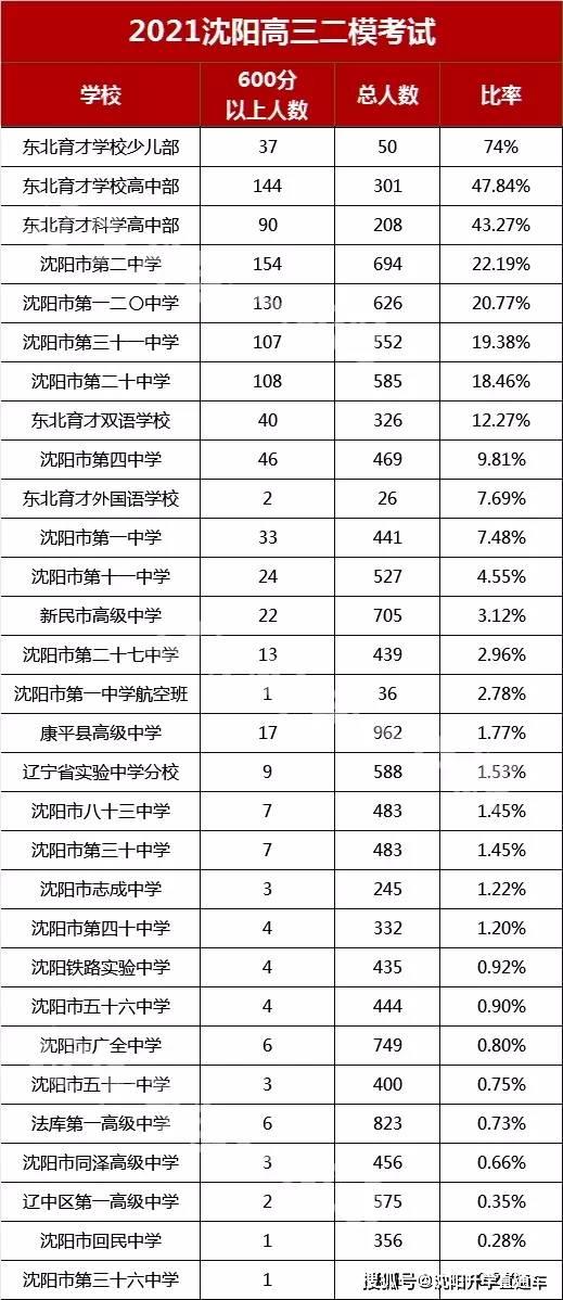 2021沈阳市高三二模成绩分析,各学校过600分人数汇总!
