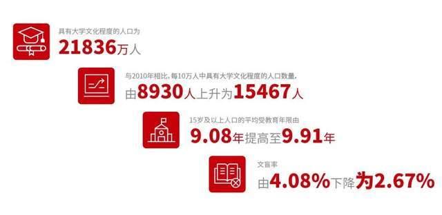 第七次人口普查数据_西安市第七次全国人口普查主要数据公报[1](第四号)