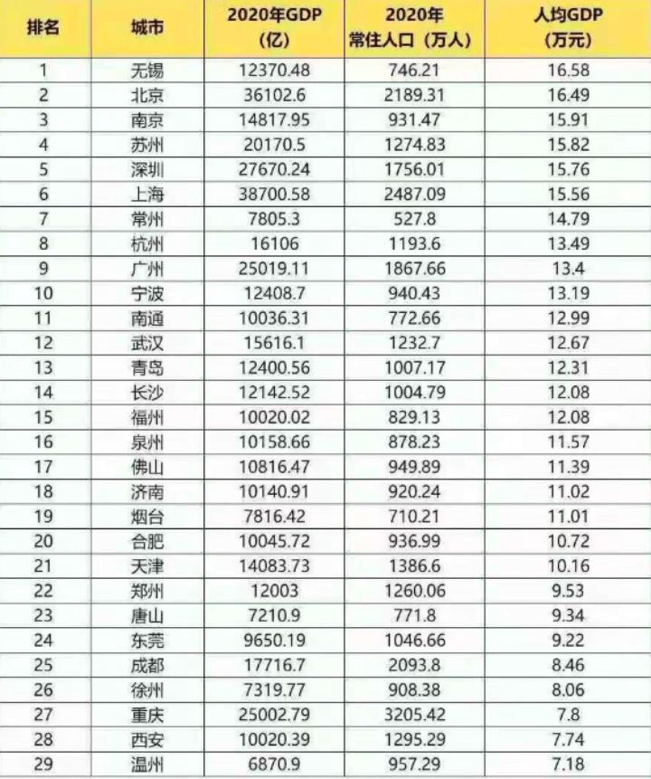 人均GDP城市排行_省会城市人均GDP:杭州第2、广州第3,成都无缘前10!