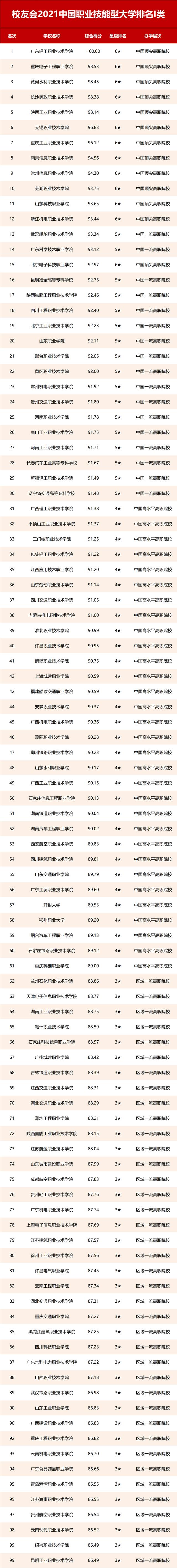 校友会2021中国职业技能型大学网络营销学校排名,广东轻工职业技术学院等第一