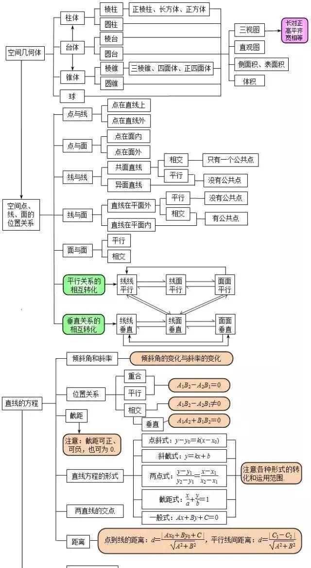 高中数学知识汇总18图,函数数列几何体系统考点