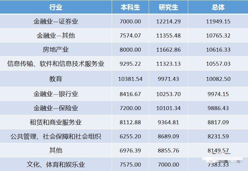 中央财经大学云南考生多少分录取?附中央财经大学毕业年薪