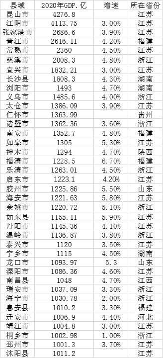GDP千亿县达38个:6县超2000亿,江苏占16席