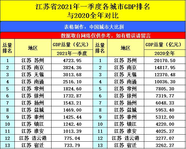 2021一季度江苏省gdp美元_低于我国江苏省 2021年一季度,巴西GDP约3735亿美元,增长1