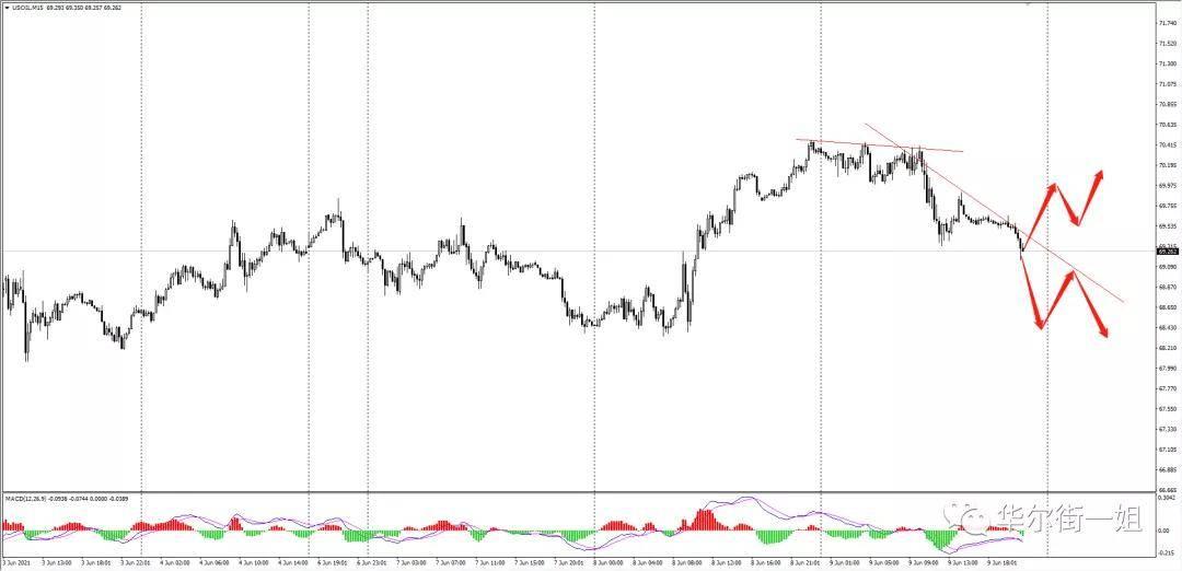 华尔街一姐:黄金站稳1900下方,继续空头;今晚欧洲央行利率决议,谨慎操作!                                   图3