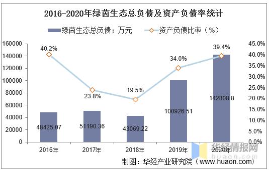 2016-2020年绿茵生态总资产、总负债、营业收入、营业成本及净利润统计                                   图2