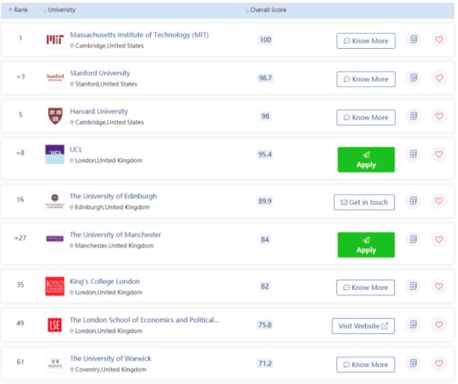 2022年QS世界大学排名重磅发布。牛津大学第二!剑桥大学第三!