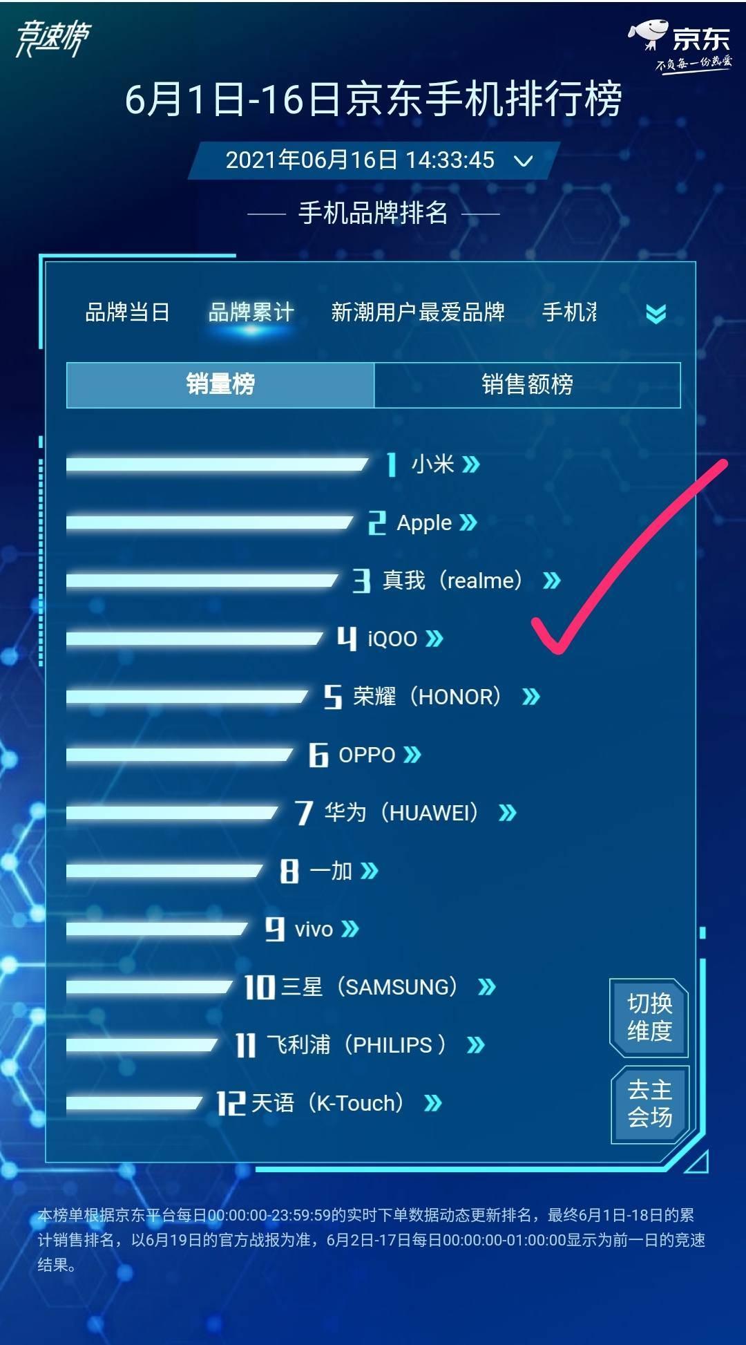 一鸣惊人!这家中国手机厂商突然跃居TOP2,打了一个措手不及