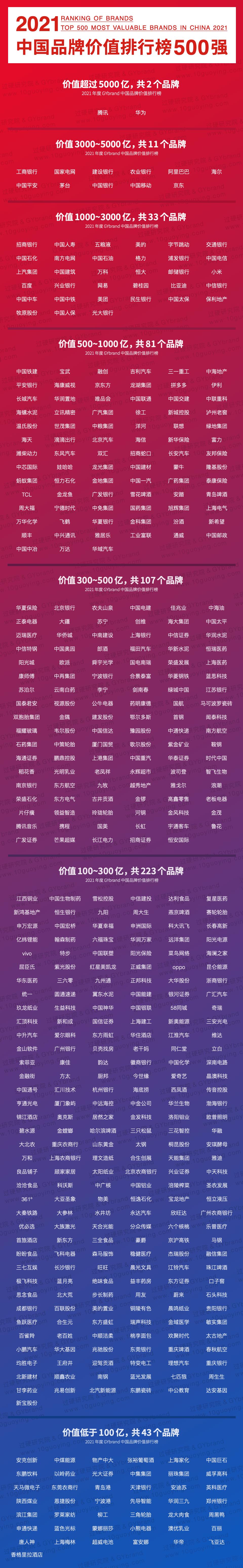 2021中国品牌价值500强排行榜完整名单