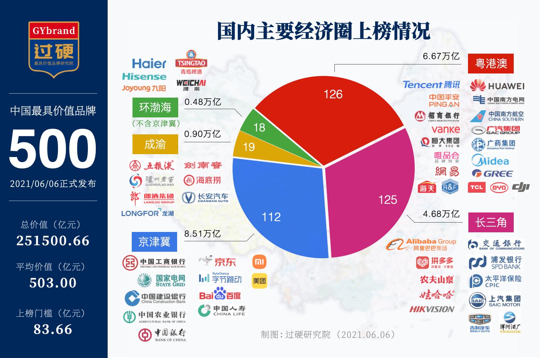 2021中国最具价值品牌所在地区分布