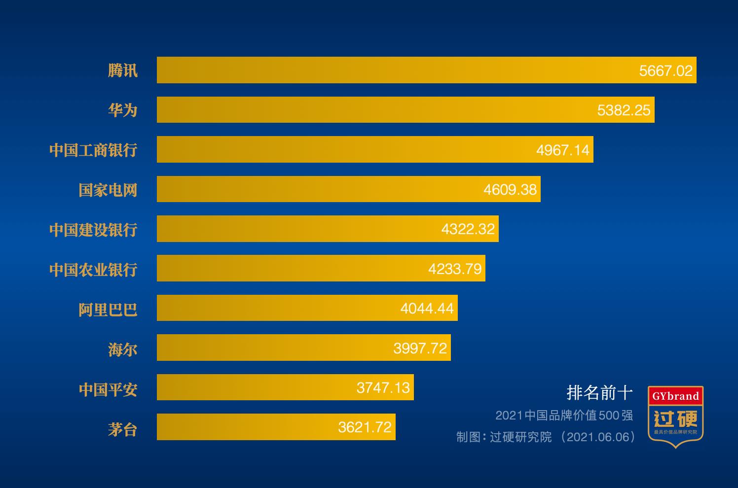 2021中国品牌价值500强排行榜前十名