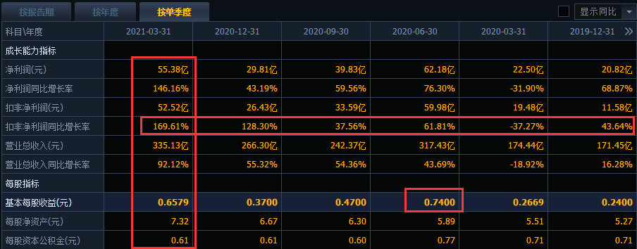 3.前期涨幅太大 从2019年开始