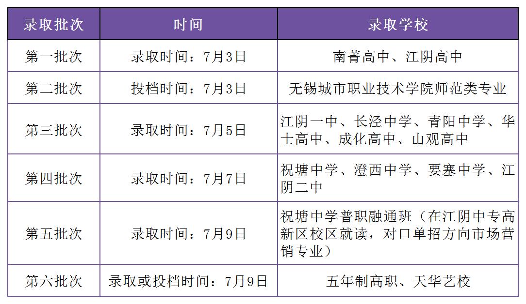 江阴、宜兴2021公办普高资格线郑州科技大学、最低控制分数线、中考分数段出炉