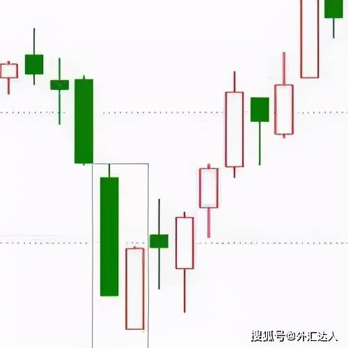 成功率极高的汇市k线种形态图