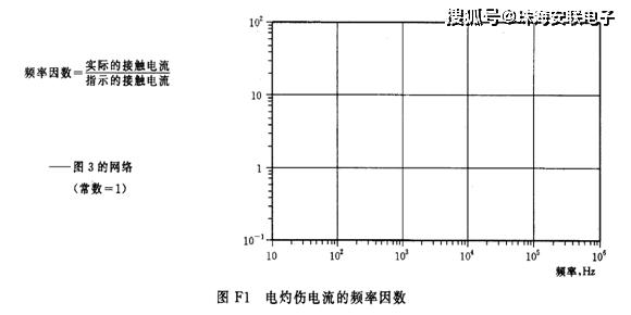 接觸電流測試網路IT01.62368A