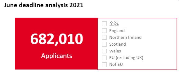 破纪录!68.2万学生申请英国大学本科,中国学生申请数大涨16%
