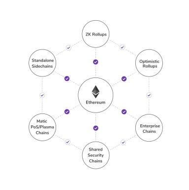 吴说深度:Polygon的发展与未来 它与BSC等有何不同  第2张 吴说深度:Polygon的发展与未来 它与BSC等有何不同 币圈信息