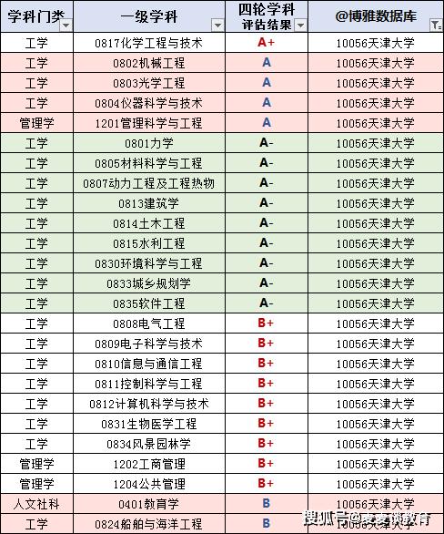 为什么要填报天津大学?看天津大学2020届毕业生就业质量报告!