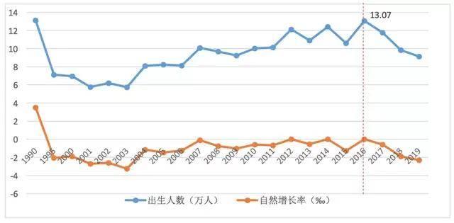 """全国最低!上海0-14岁人口占比已长期低于10%!未来入学是""""喜""""还是""""忧""""?"""