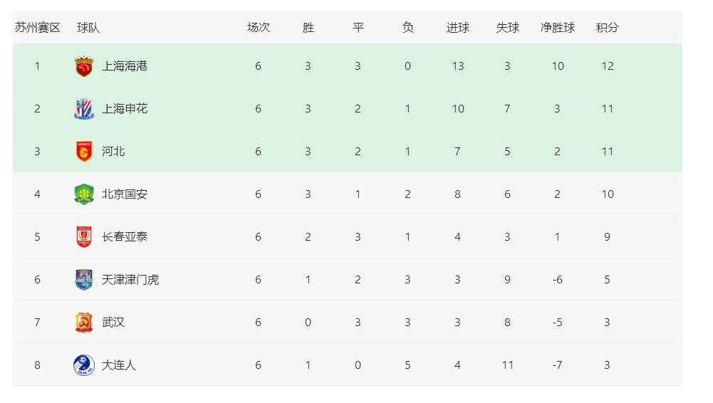 原创             中超最新积分榜:两大榜首领先优势缩水,争冠组8队已然浮现