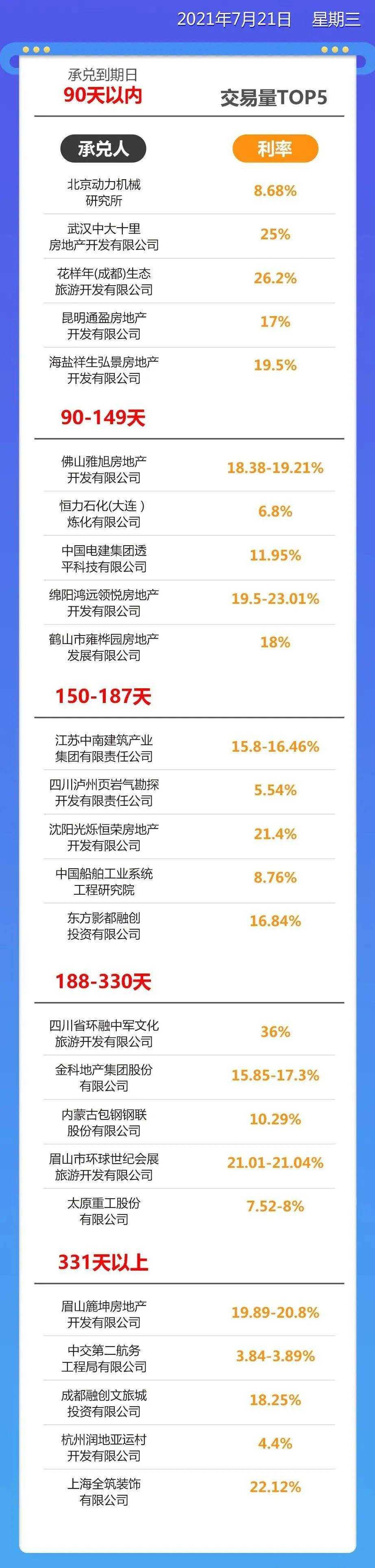 商票日报丨7月19日商票贴现利率价格一览#华润中南融创
