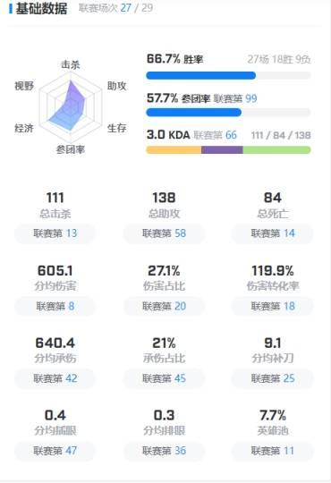 Nuguri成夏季赛被单杀次数最多的上单(在向shy哥看齐)