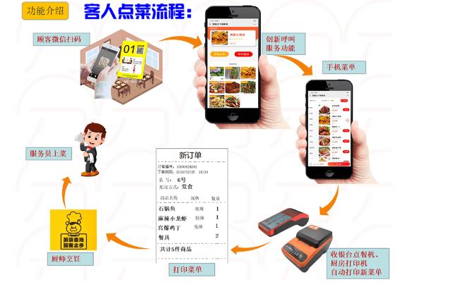 上海扫码点餐系统提升餐厅效率