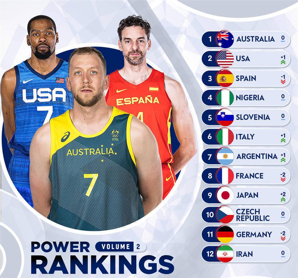 奥运会男篮最新实力榜:澳大利亚力压美国居首