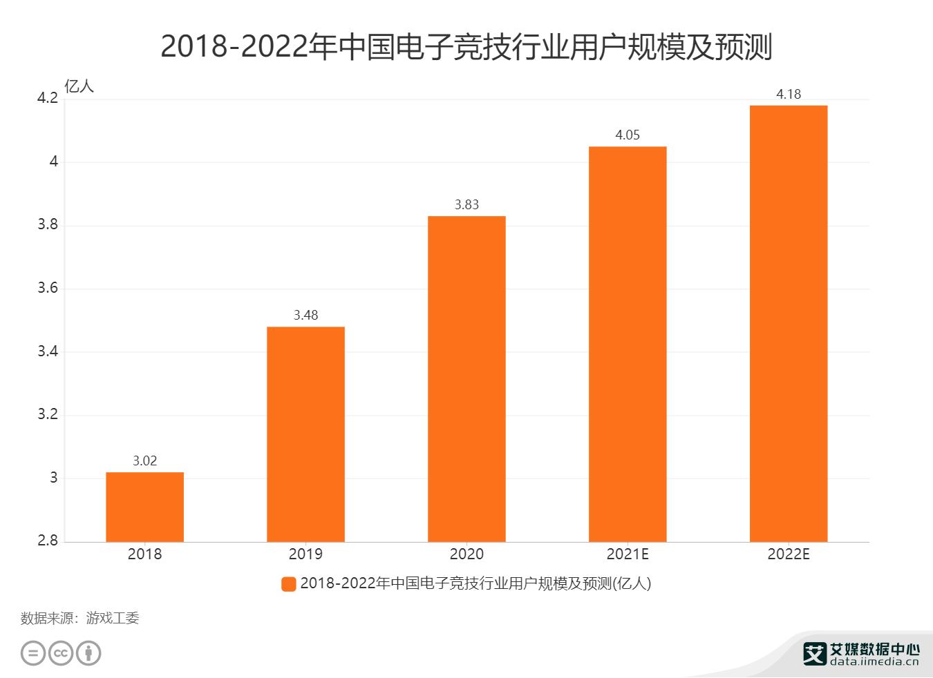 电竞行业数据分析:预计2021年中国电子竞技行业用户规模将达到4.05亿人