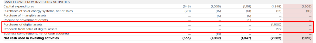 比特币能否站稳4万美元成关键,特斯拉发新财报,马斯克亏钱了吗?  第3张 比特币能否站稳4万美元成关键,特斯拉发新财报,马斯克亏钱了吗? 币圈信息