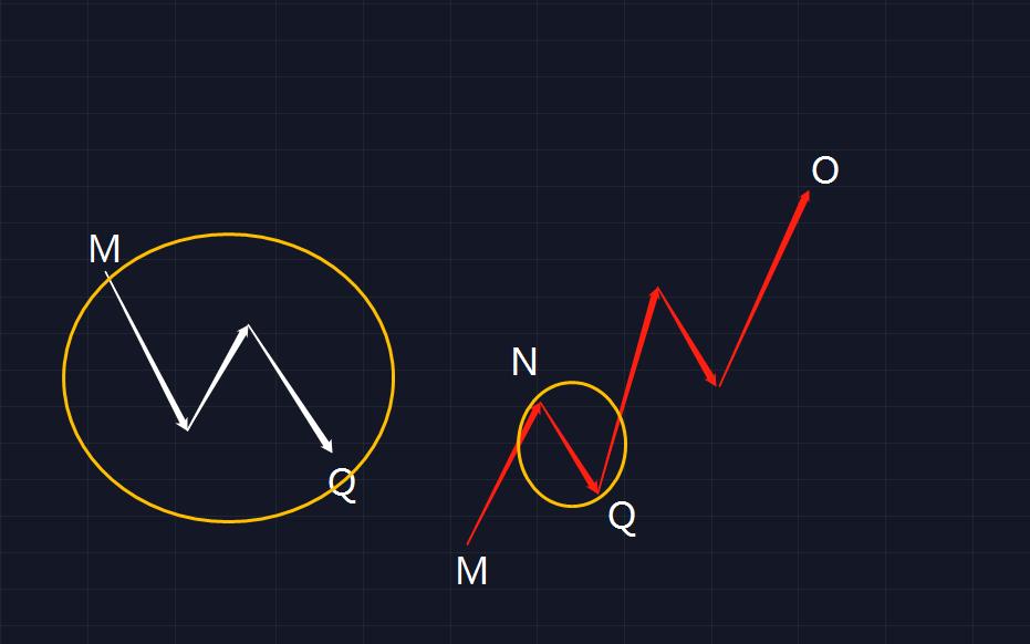 如何在币市使用波浪理论  第4张 如何在币市使用波浪理论 币圈信息