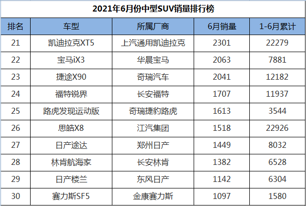 6月suv汽车排行榜_原创点评SUV6月份销量排行,日产奇骏跌出榜外