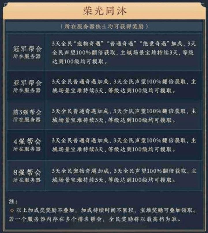 剑网3帮会联赛启航(武林争霸赛鹿死谁手)