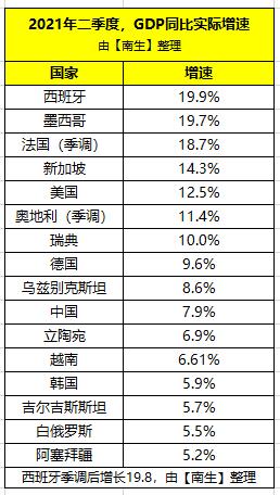 中国2季度gdp_宏观前瞻今日关注中国8月贸易帐及欧元区第二季度季调后GDP年...