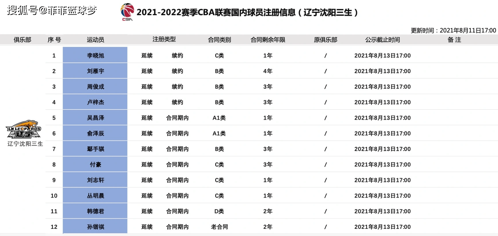 CBA签约达成!辽宁队冠军功勋归来,欲与广东男篮死磕到底