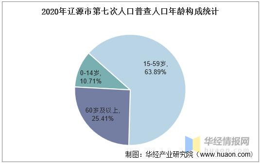 辽源人口有多少_2016 2020年辽源市人口数量 人口性别构成及人口受教育程度统计