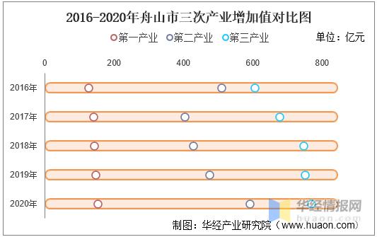 舟山gdp2020_2016-2020年舟山市地区生产总值、产业结构及人均GDP统计