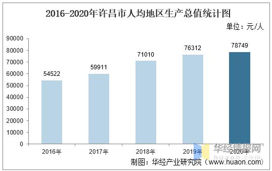 长葛2020gdp_2016-2020年许昌市地区生产总值、产业结构及人均GDP统计