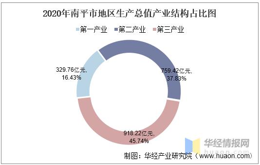 南平gdp_2016-2020年南平市地区生产总值、产业结构及人均GDP统计